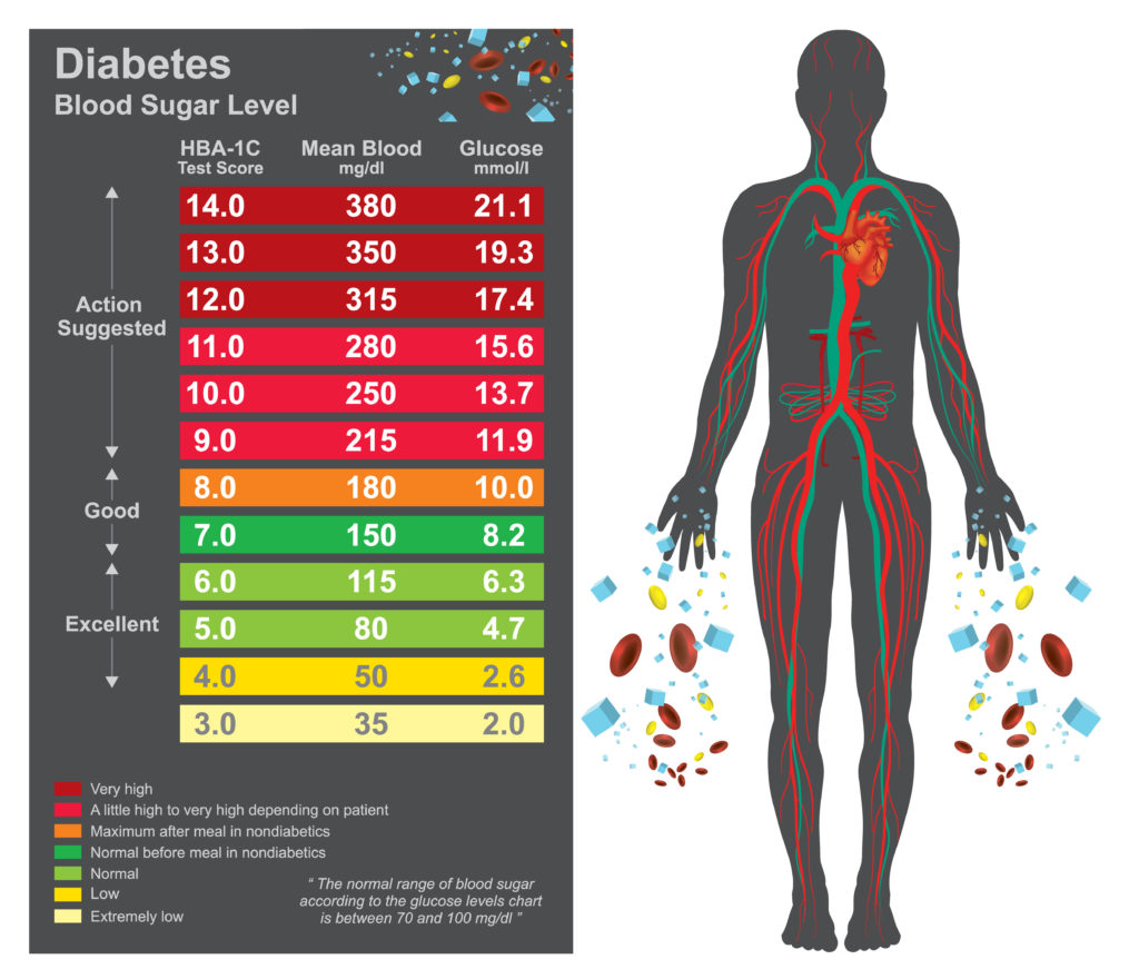 Hba1c chart used in diagnosing diabetes